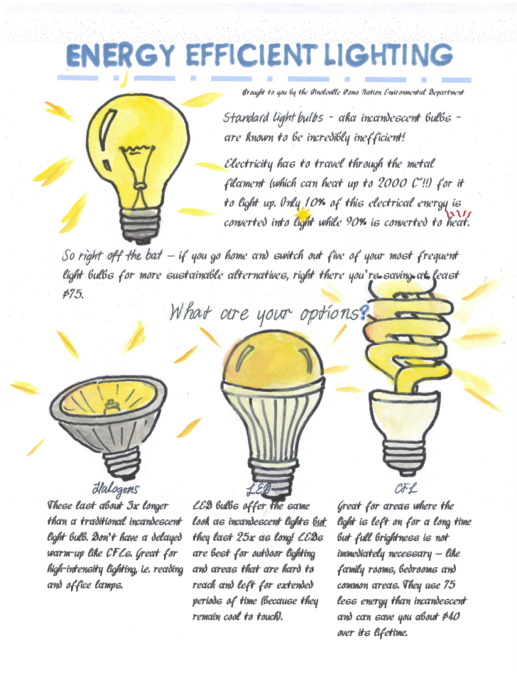 Energy Efficient Lights 28 Images Your Guide To More Efficient And Money Saving Light Bulbs